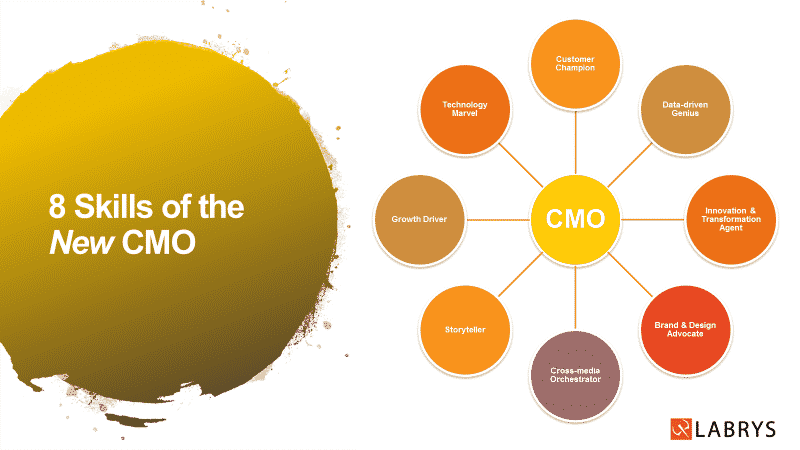 Redefining Challenges of Today's CMO