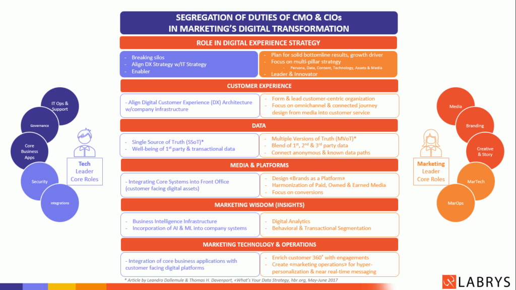 Segregation of Duties of CMO and CIO for a Successful Digital Customer Experience Strategy