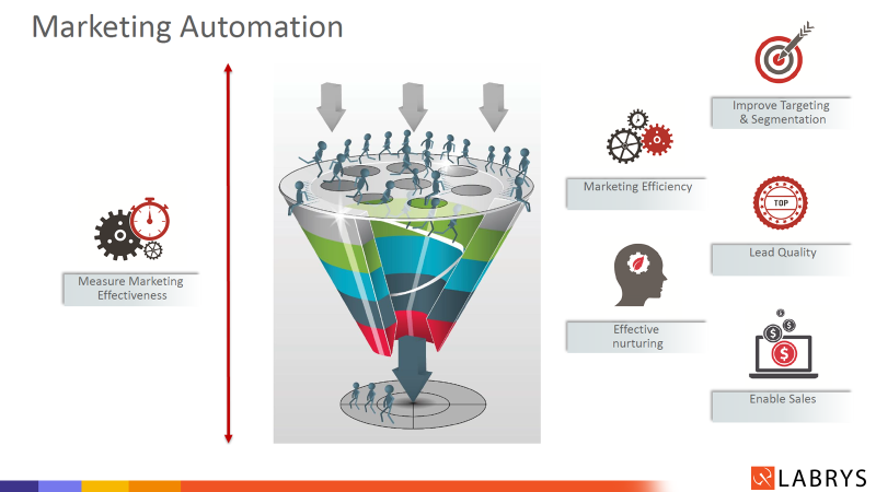 Why Do Brands Need Marketing Automation?